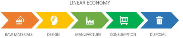 Diagram of a Linear Economy