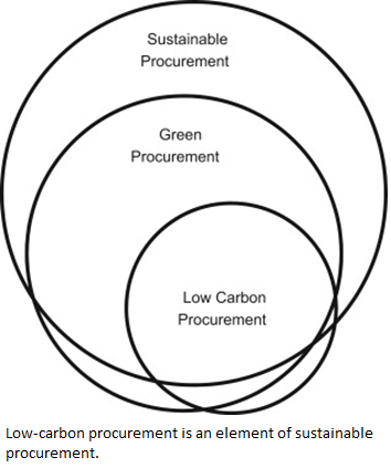 Diagram showing low-carbon procurement is an element of sustainable procurement